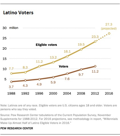 pew-latinos-for-blog
