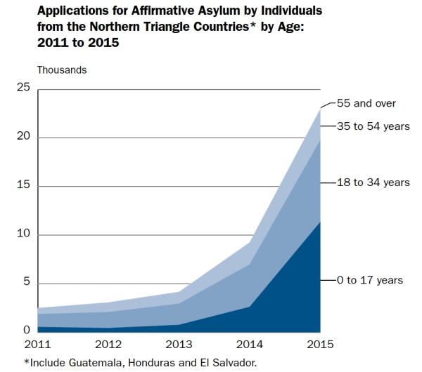 asylum-blog-graph
