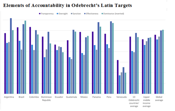 Bar graph showing accountability in Latin America