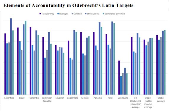 Bar graph showing accountability in Latin America