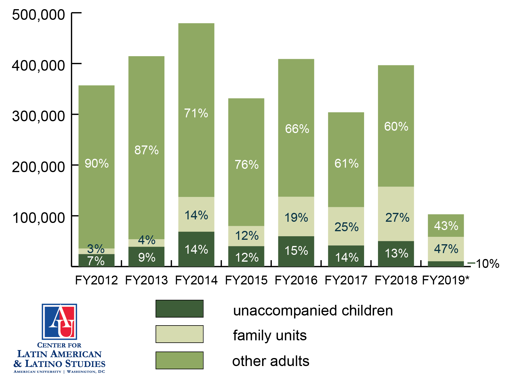 Graph of southwest border apprehensions, FY 2012-2019